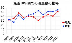 図1.応用数学合同研究集会の演題数の推移。講演プログラムより。